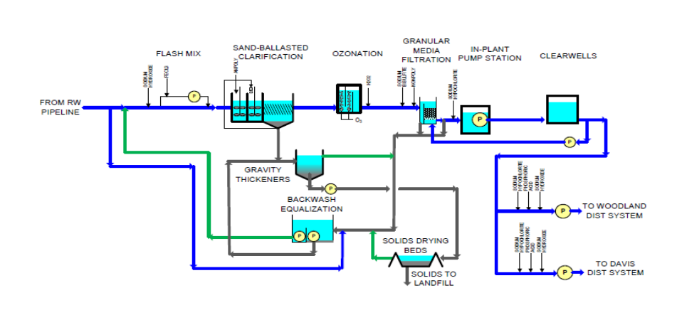 Water Treatment Diagram