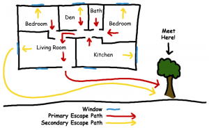 Exit Drills in the Home Diagram