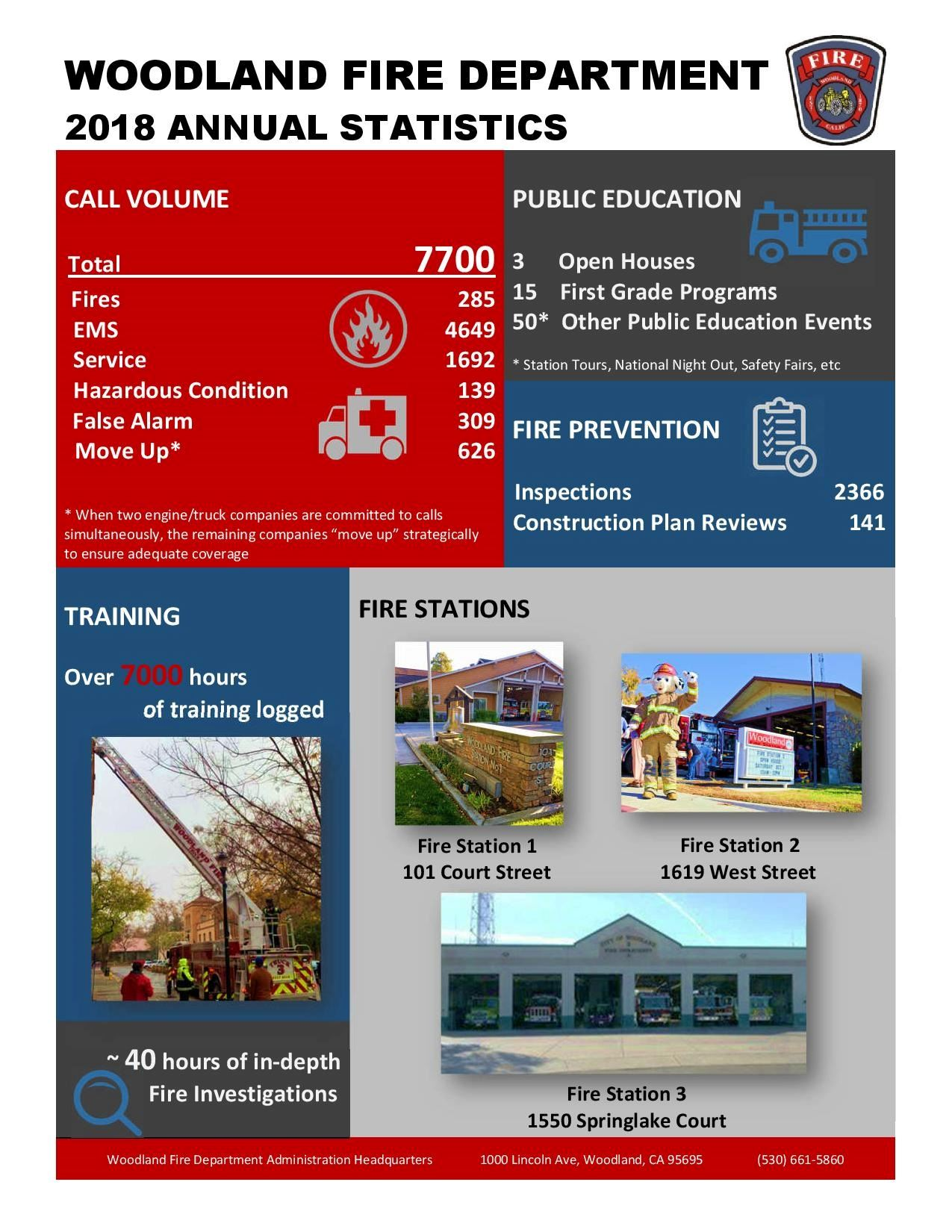 Woodland Fire Department | Woodland, CA